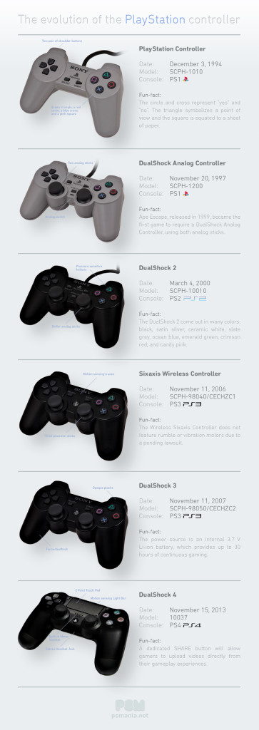the-evolution-of-the-playstation-controller_522c6fb70df34